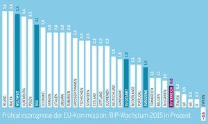 Die Frühjahrsprognose der EU-Kommission. / Bild: (c) Grafik (Die Presse)