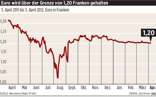 Euro rutschte unter 1 20 franken for Wohnlandschaft unter 500 euro