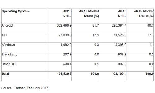 BlackBerry mit 0 Prozent Marktanteil am Rande des Abgrunds