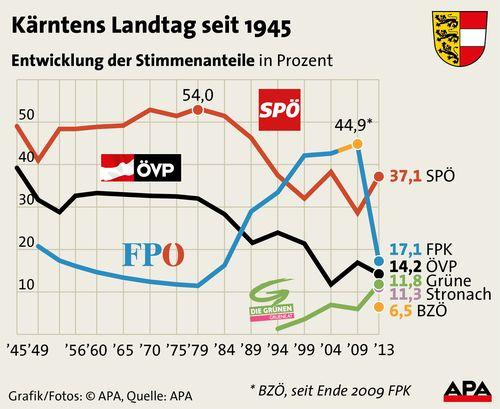 Kaernten Landtagswahlen seit 1945